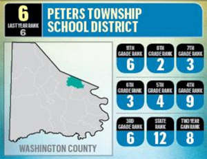 Infographic with district rankings