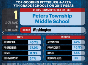 PTMS #1 and #2 in Local PSSA Rankings