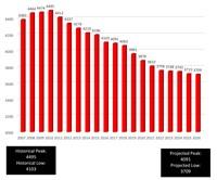demographics distribution over years